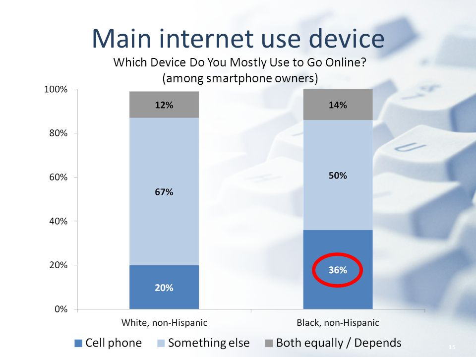 Main internet use device 10/13/201115 Which Device Do You Mostly Use to Go Online.