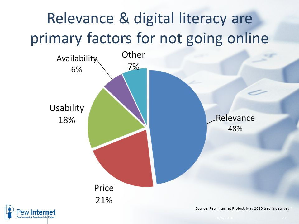 Relevance & digital literacy are primary factors for not going online Source: Pew Internet Project, May 2010 tracking survey 10/5/201021 Trends in Home Broadband Adoption