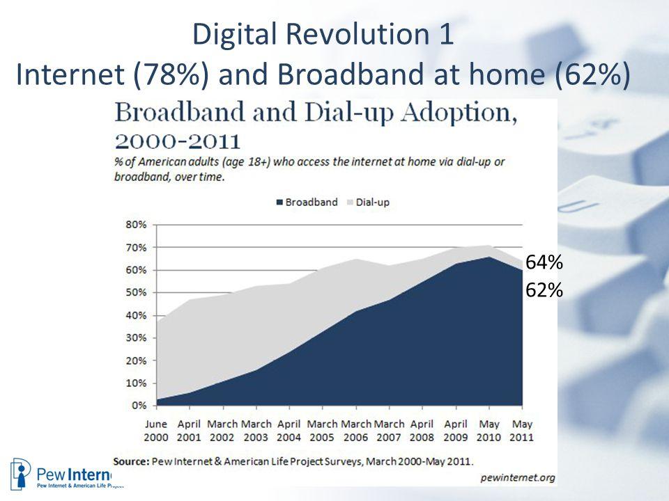 Digital Revolution 1 Internet (78%) and Broadband at home (62%) 64% 62%