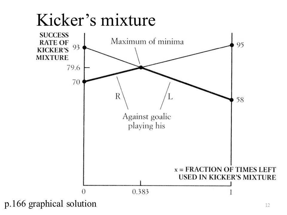 12 p.166 graphical solution Kicker's mixture