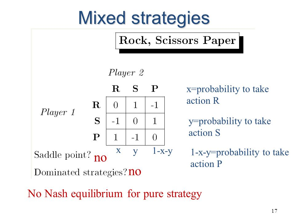 17 no No Nash equilibrium for pure strategy x y1-x-y x=probability to take action R y=probability to take action S 1-x-y=probability to take action P Mixed strategies