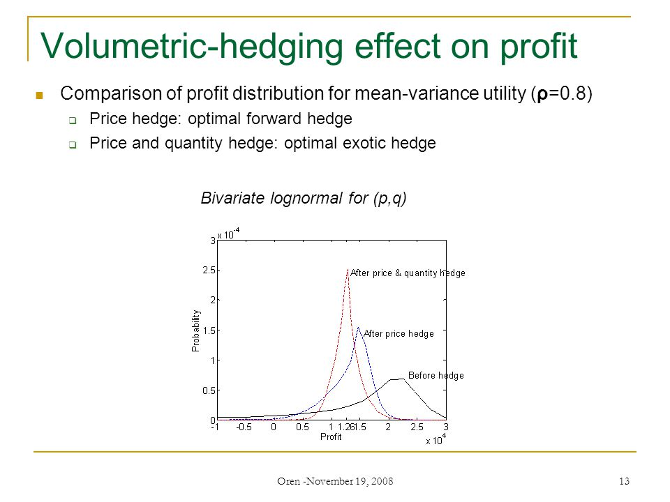 Oren -November 19, 2008 13 Volumetric-hedging effect on profit Bivariate lognormal for (p,q) Comparison of profit distribution for mean-variance utility (ρ=0.8)  Price hedge: optimal forward hedge  Price and quantity hedge: optimal exotic hedge