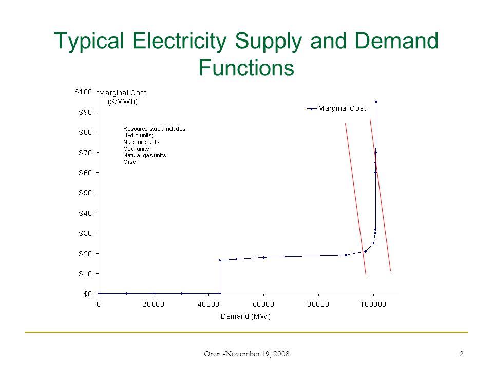 Oren -November 19, 2008 3 3 ERCOT Energy Price – On peak Balancing Market vs.