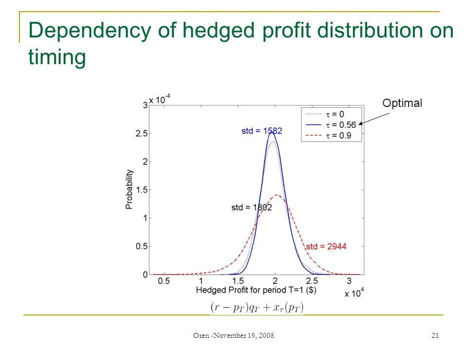 Oren -November 19, 2008 21 Dependency of hedged profit distribution on timing Optimal