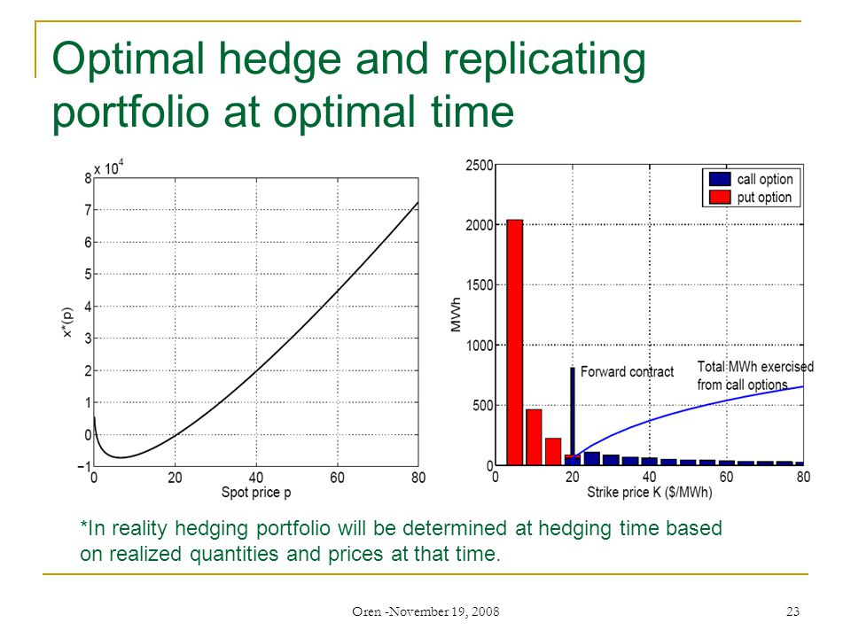Oren -November 19, 2008 23 Optimal hedge and replicating portfolio at optimal time *In reality hedging portfolio will be determined at hedging time based on realized quantities and prices at that time.