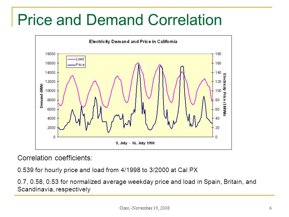 Oren -November 19, 2008 6 Price and Demand Correlation Correlation coefficients: 0.539 for hourly price and load from 4/1998 to 3/2000 at Cal PX 0.7, 0.58, 0.53 for normalized average weekday price and load in Spain, Britain, and Scandinavia, respectively