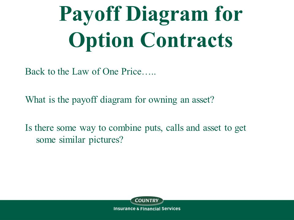 Payoff Diagram for Option Contracts Back to the Law of One Price…..