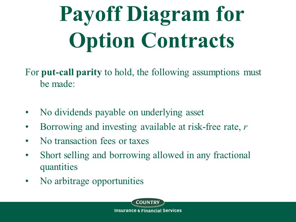 Payoff Diagram for Option Contracts For put-call parity to hold, the following assumptions must be made: No dividends payable on underlying asset Borrowing and investing available at risk-free rate, r No transaction fees or taxes Short selling and borrowing allowed in any fractional quantities No arbitrage opportunities