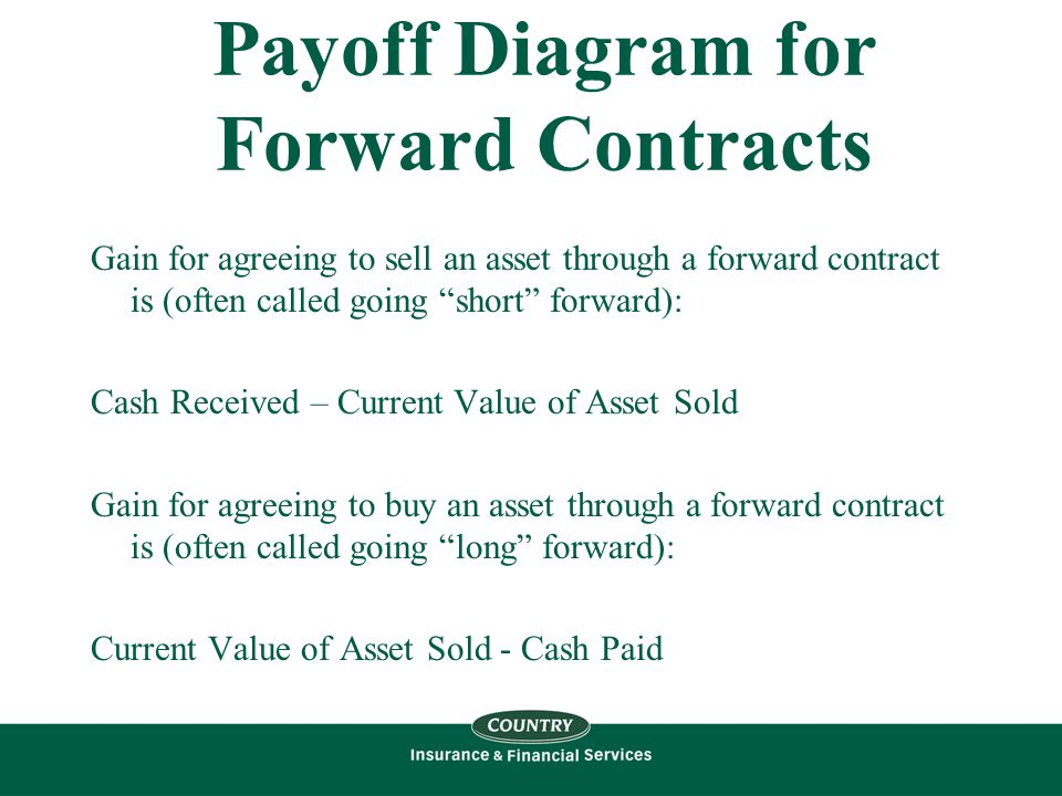 Payoff Diagram for Forward Contracts Gain for agreeing to sell an asset through a forward contract is (often called going short forward): Cash Received – Current Value of Asset Sold Gain for agreeing to buy an asset through a forward contract is (often called going long forward): Current Value of Asset Sold - Cash Paid
