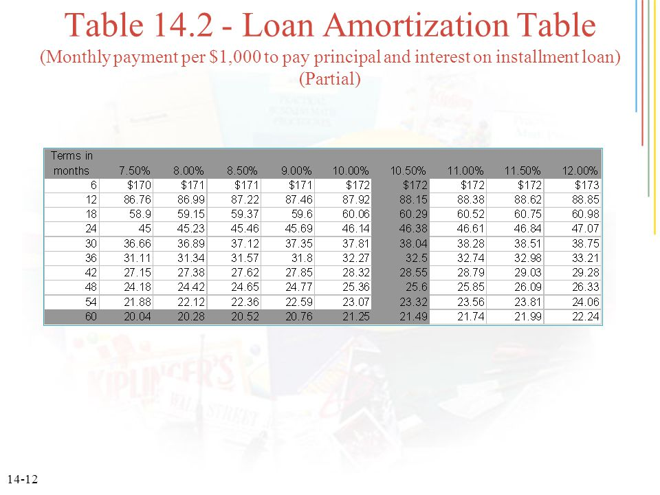 14-12 Table 14.2 - Loan Amortization Table (Monthly payment per $1,000 to pay principal and interest on installment loan) (Partial)