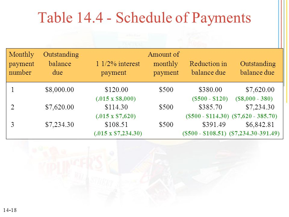 14-18 Table 14.4 - Schedule of Payments Monthly Outstanding Amount of payment balance1 1/2% interestmonthly Reduction inOutstanding number due payment