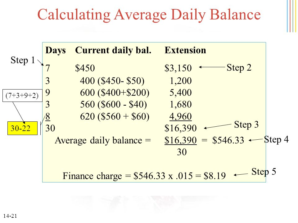 14-21 DaysCurrent daily bal.Extension 7$450$3,150 3 400 ($450- $50) 1,200 9 600 ($400+$200) 5,400 3 560 ($600 - $40) 1,680 8 620 ($560 + $60) 4,960 30