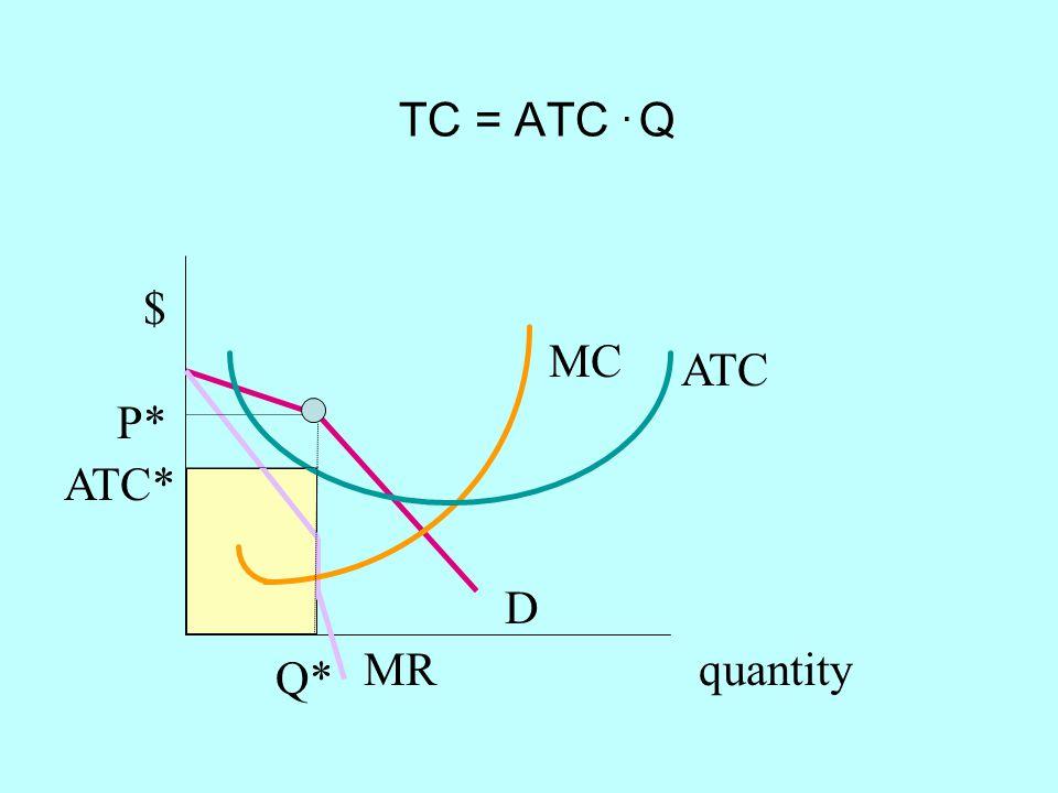 TC = ATC. Q quantity $ D MR Q* P* MC ATC ATC*