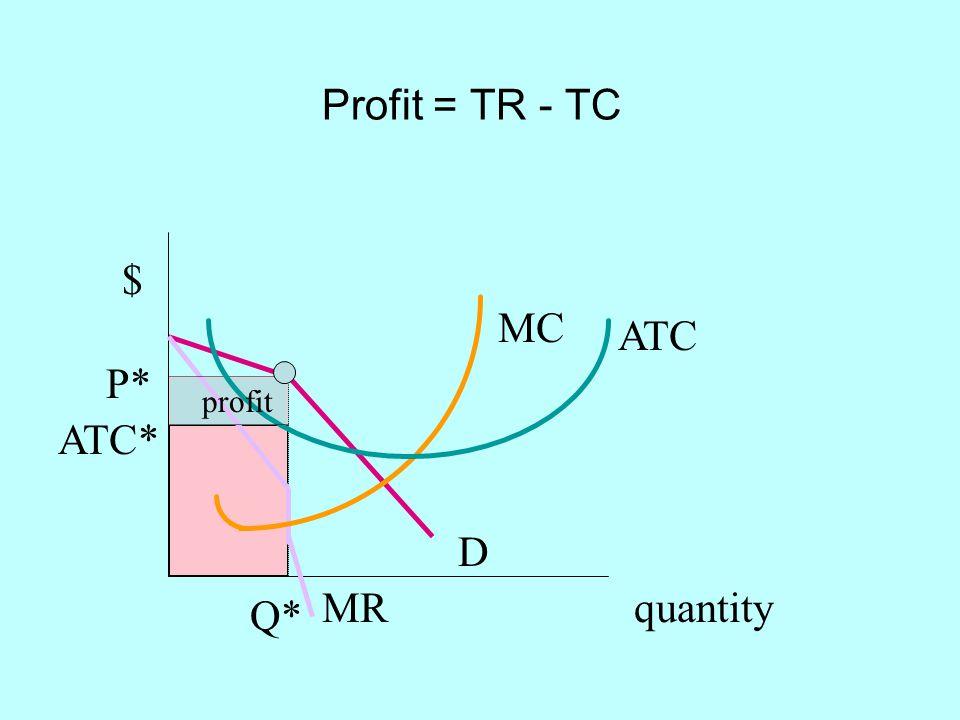 Profit = TR - TC quantity $ D MR Q* P* MC ATC ATC* profit