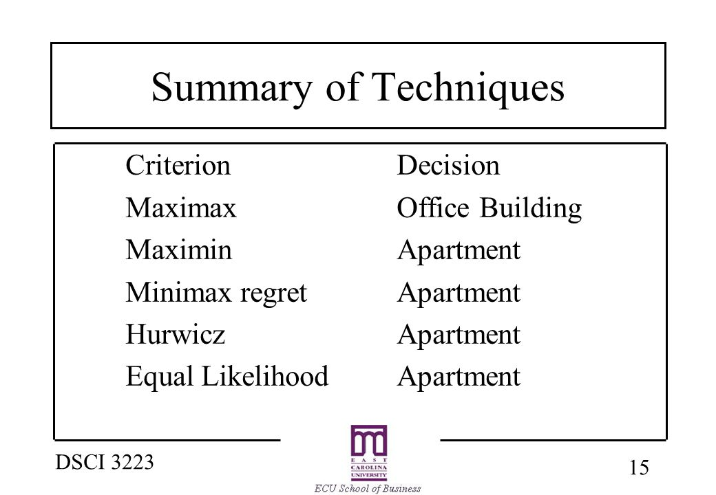 15 DSCI 3223 Summary of Techniques CriterionDecision MaximaxOffice Building MaximinApartment Minimax regretApartment HurwiczApartment Equal LikelihoodApartment