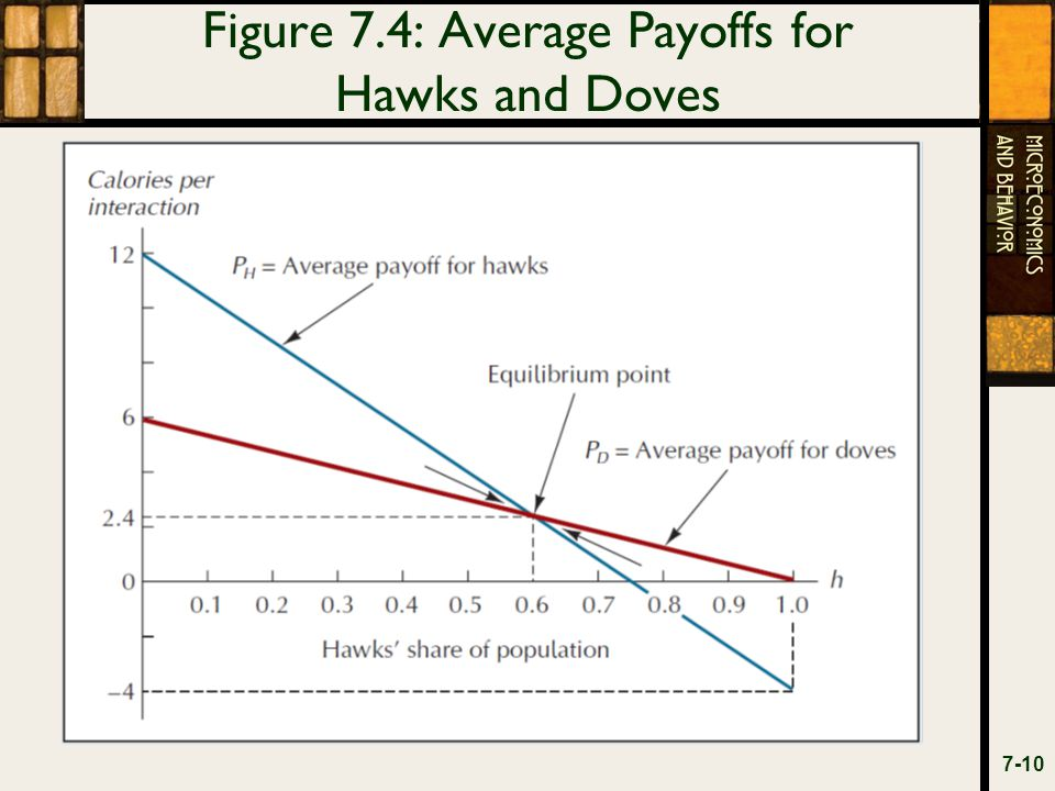 Figure 7.4: Average Payoffs for Hawks and Doves 7-10