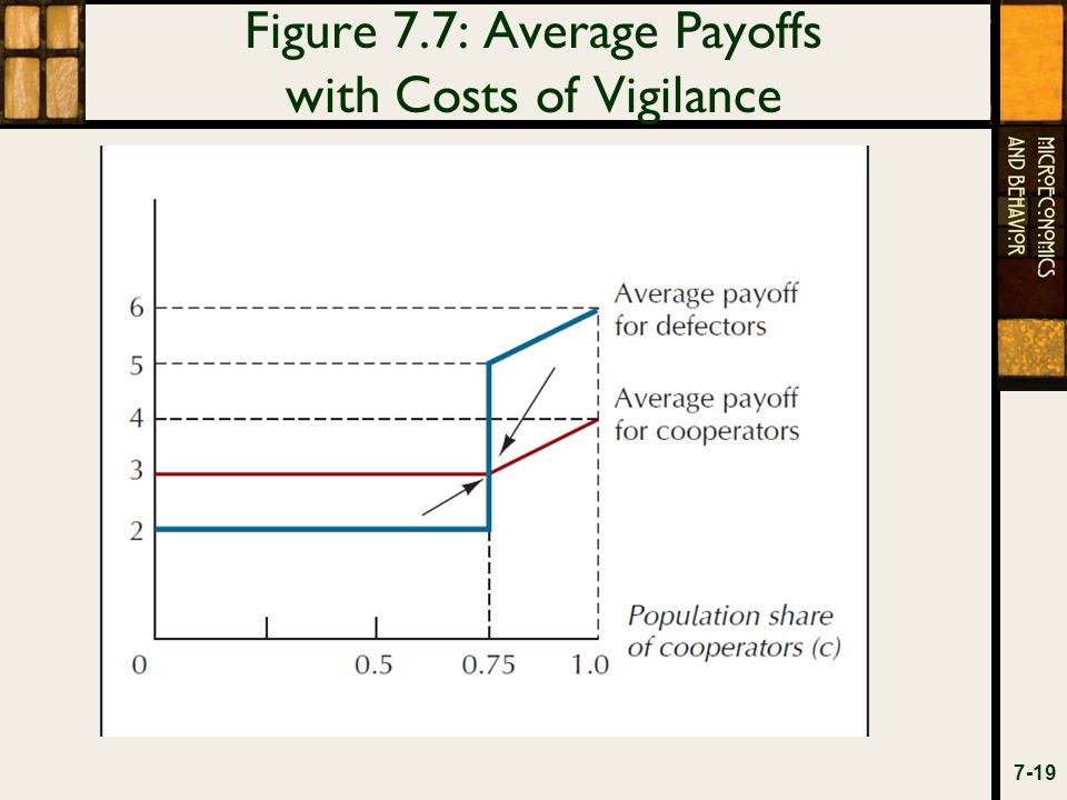 Figure 7.7: Average Payoffs with Costs of Vigilance 7-19