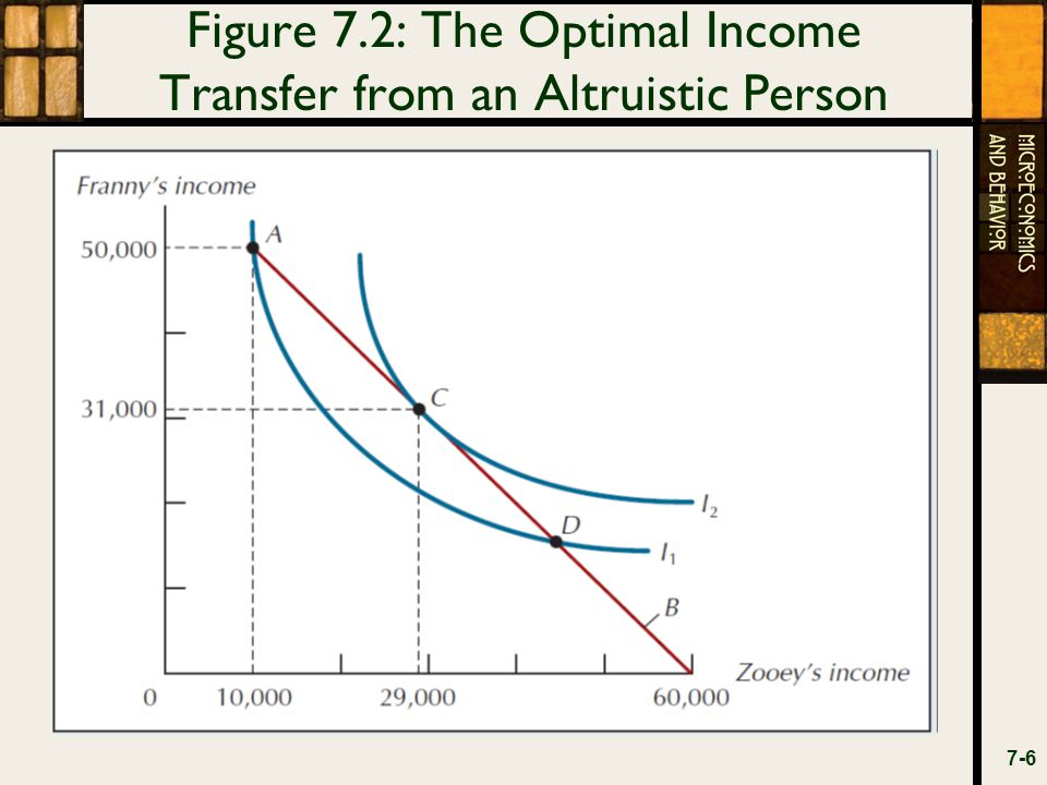 Figure 7.5: Average Payoffs when Cooperators and Defectors Look Alike 7-17