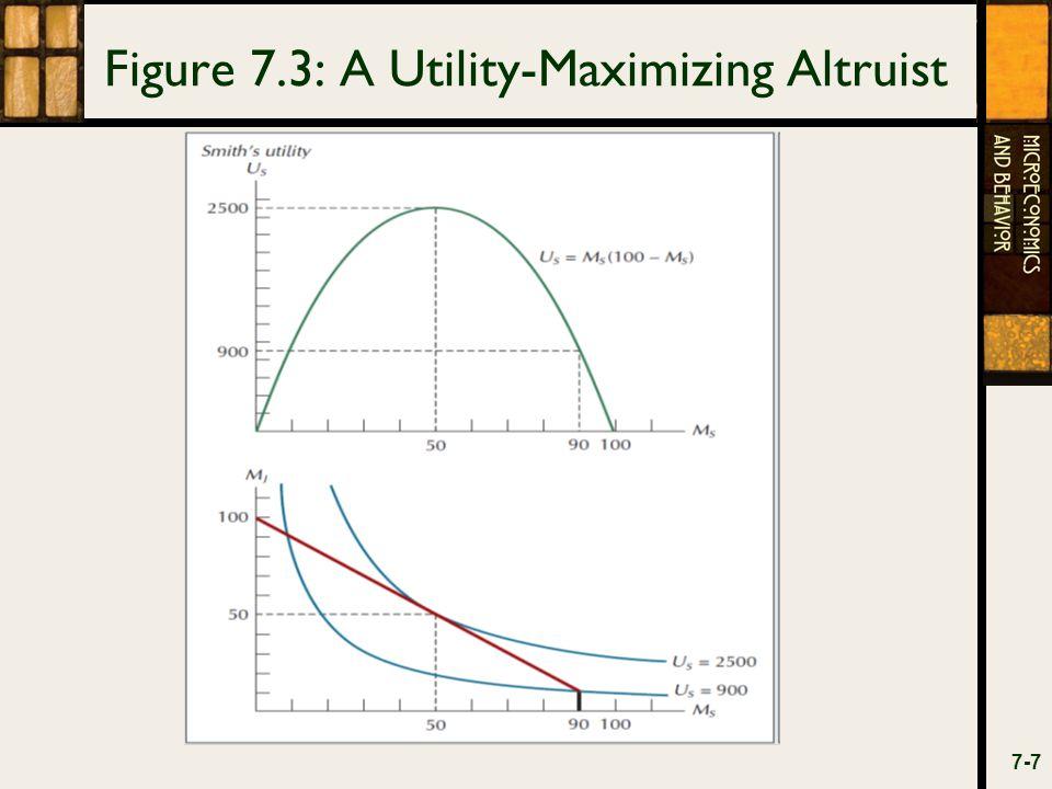 Figure 7.3: A Utility-Maximizing Altruist 7-7