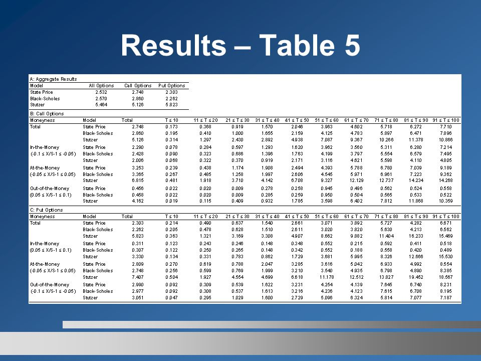 Results – Table 5