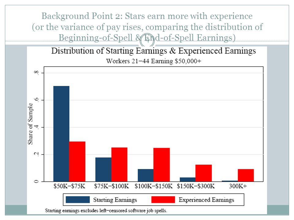 Background Point 2: Stars earn more with experience (or the variance of pay rises, comparing the distribution of Beginning-of-Spell & End-of-Spell Earnings) 4