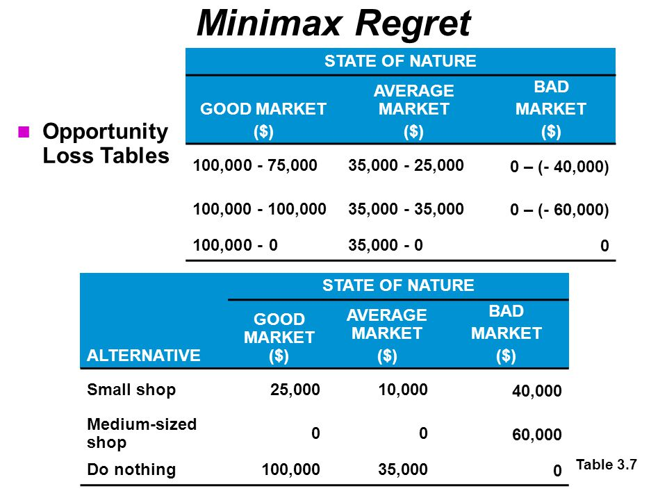 Minimax Regret Table 3.7 Opportunity Loss Tables STATE OF NATURE GOOD MARKET ($) AVERAGE MARKET ($) BAD MARKET ($) 100,000 - 75,00035,000 - 25,000 0 –