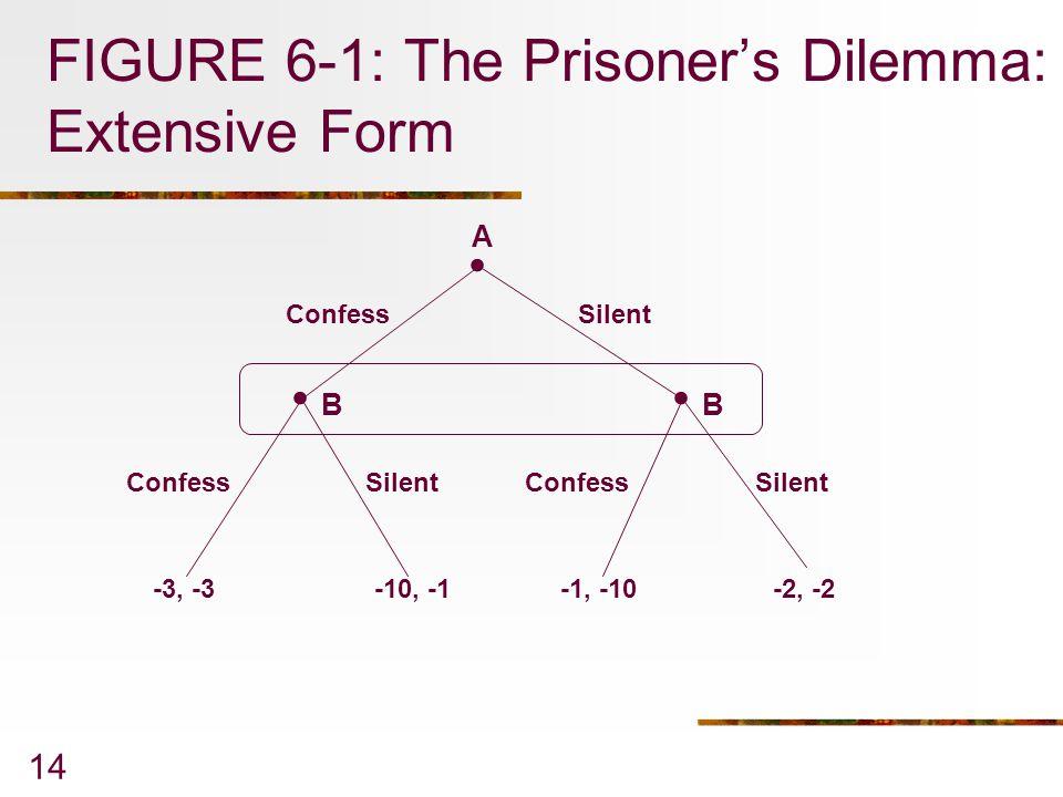 14 FIGURE 6-1: The Prisoner's Dilemma: Extensive Form... Confess Silent -3, -3-10, -1-1, -10-2, -2 A BB