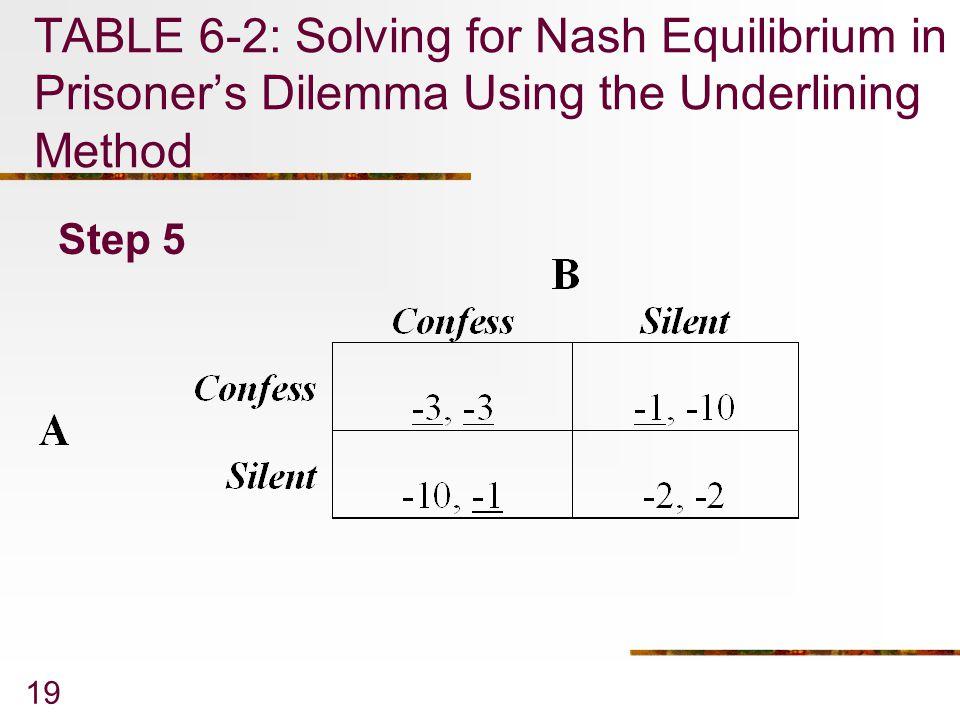 19 TABLE 6-2: Solving for Nash Equilibrium in Prisoner's Dilemma Using the Underlining Method Step 5