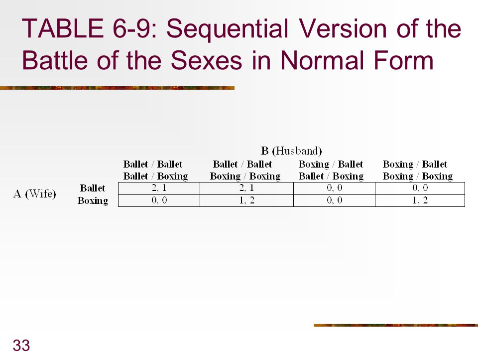 33 TABLE 6-9: Sequential Version of the Battle of the Sexes in Normal Form