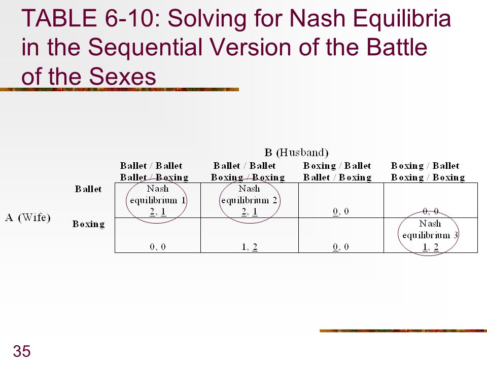 35 TABLE 6-10: Solving for Nash Equilibria in the Sequential Version of the Battle of the Sexes