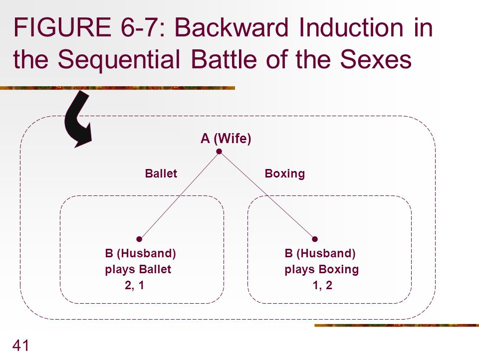 41 FIGURE 6-7: Backward Induction in the Sequential Battle of the Sexes... Ballet plays Ballet Boxing plays Boxing 2, 11, 2 A (Wife) B (Husband)