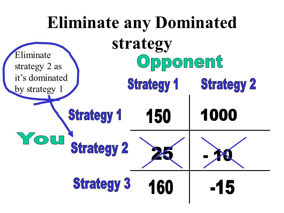 Eliminate any Dominated strategy Eliminate strategy 2 as it's dominated by strategy 1