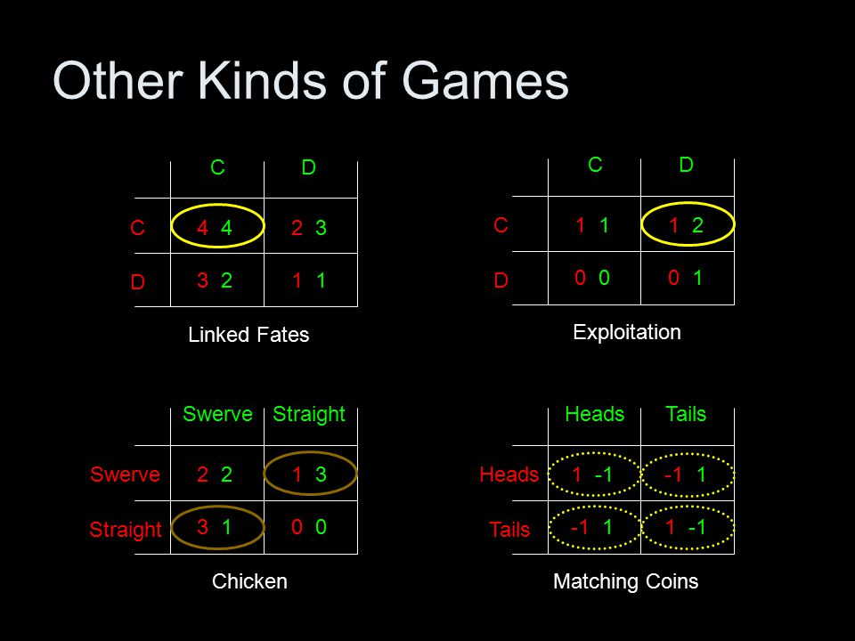 Other Kinds of Games 4 CD D C 3 2 2 3 1 Linked Fates 2 SwerveStraight Swerve 3 1 1 3 0 Chicken 1 -1 HeadsTails Heads -1 1 1 -1 Matching Coins 1 CD D C 0 1 2 0 1 Exploitation
