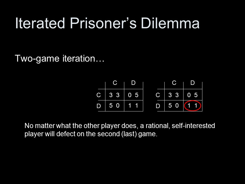 3 CD D C 5 0 0 5 1 3 CD D C 5 0 0 5 1 Iterated Prisoner's Dilemma Two-game iteration… No matter what the other player does, a rational, self-interested player will defect on the second (last) game.