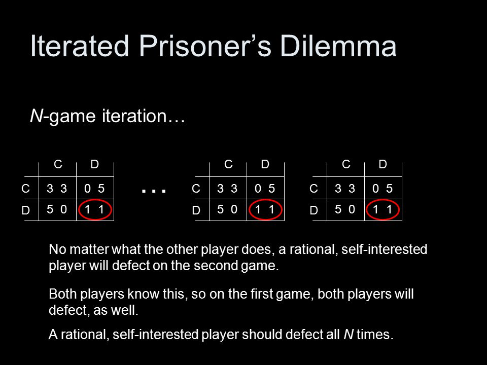 3 CD D C 5 0 0 5 1 3 CD D C 5 0 0 5 1 Iterated Prisoner's Dilemma N-game iteration… A rational, self-interested player should defect all N times.