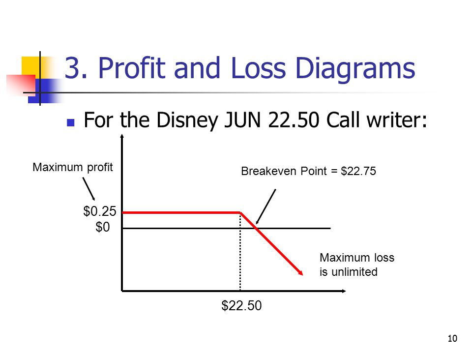 10 3. Profit and Loss Diagrams For the Disney JUN 22.50 Call writer: $0.25 $22.50 $0 Maximum profit Breakeven Point = $22.75 Maximum loss is unlimited