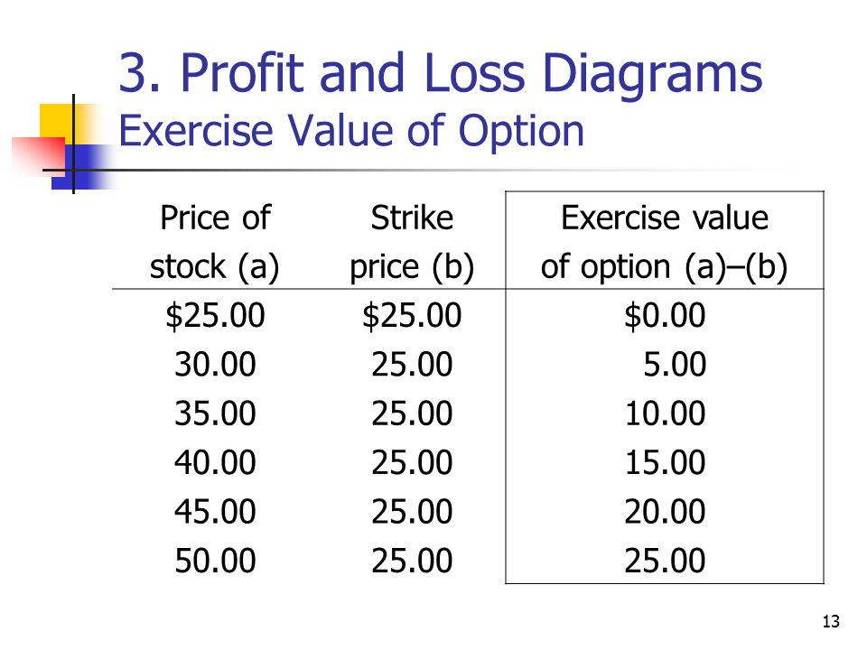 13 3. Profit and Loss Diagrams Exercise Value of Option Price of stock (a) Strike price (b) Exercise value of option (a)–(b) $25.00 $0.00 30.0025.00 5