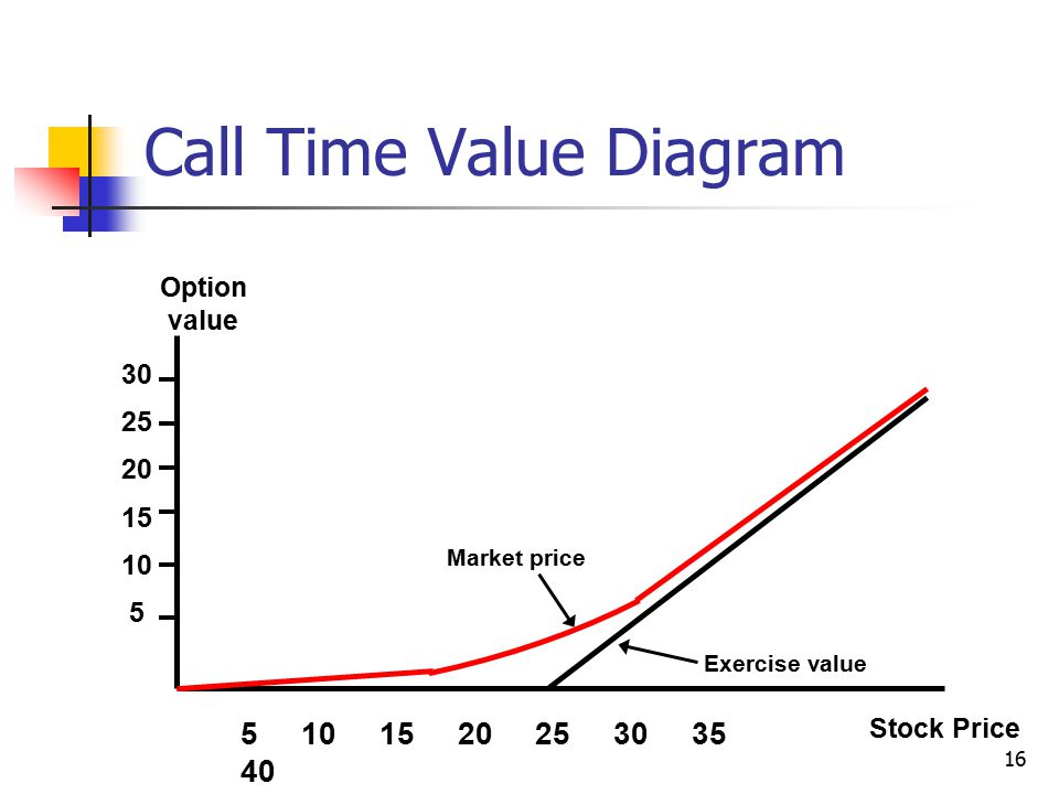 16 5 10 15 20 25 30 35 40 Stock Price Option value 30 25 20 15 10 5 Market price Exercise value Call Time Value Diagram