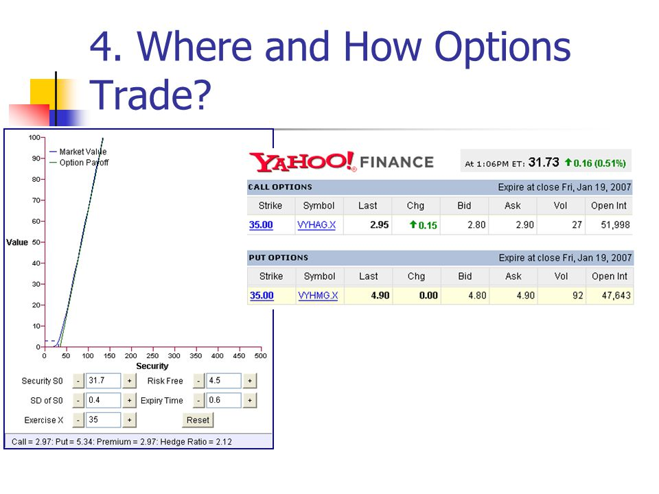 4. Where and How Options Trade