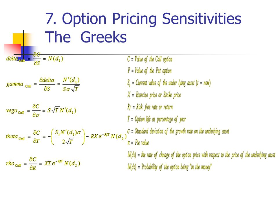 7. Option Pricing Sensitivities The Greeks