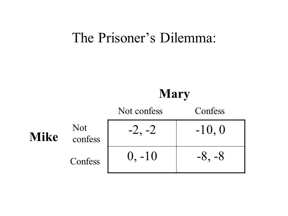 The Prisoner's Dilemma: -2, -2-10, 0 0, -10-8, -8 Mary Not confess Confess Not confess Confess Mike