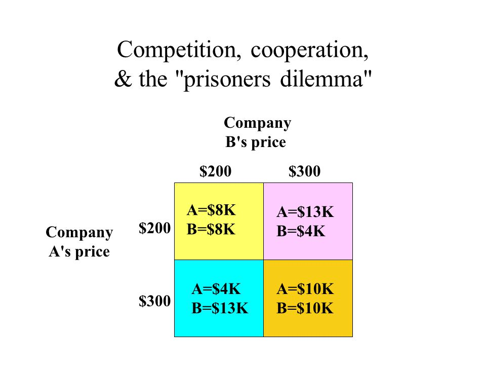 Competition, cooperation, & the