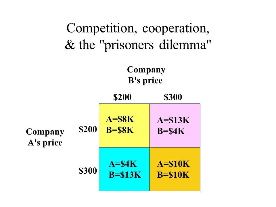 Competition, cooperation, & the prisoners dilemma Company B s price Company A s price A=$8K B=$8K A=$4K B=$13K A=$10K B=$10K A=$13K B=$4K $200$300 $200 $300