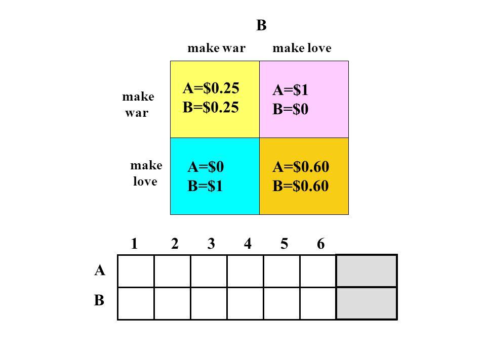 A=$0.25 B=$0.25 A=$0 B=$1 A=$0.60 B=$0.60 A=$1 B=$0 make war B make love make war make love 1 2 3 4 5 6 A B