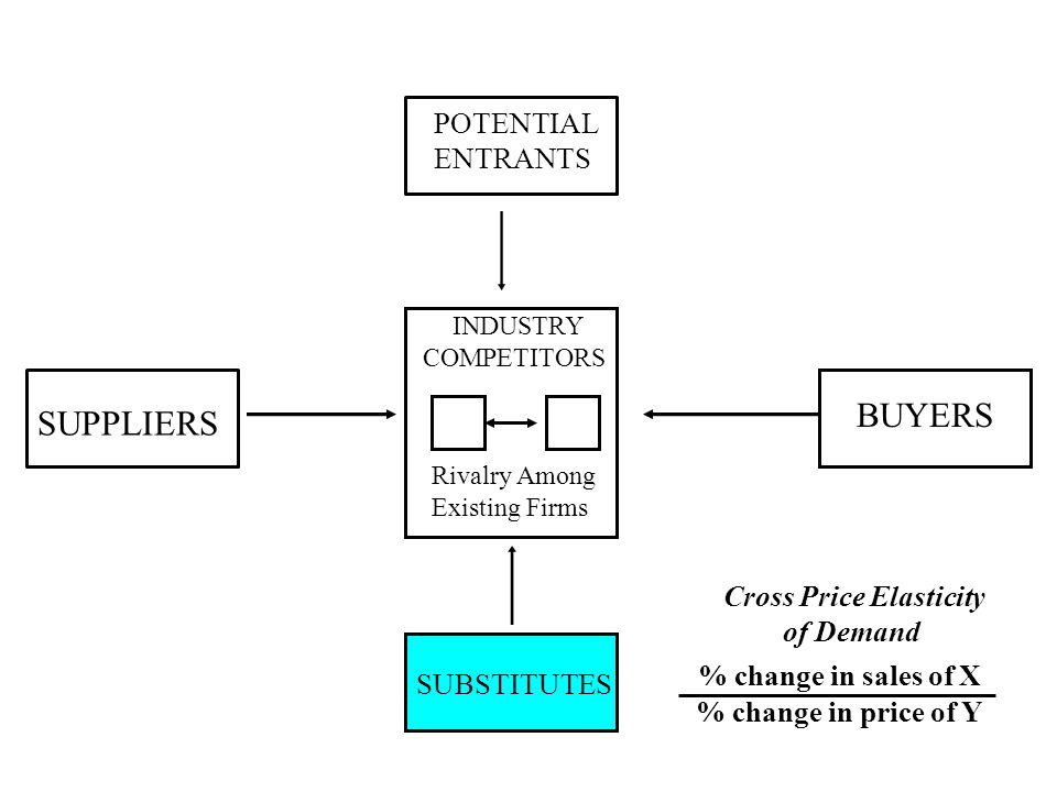 POTENTIAL ENTRANTS SUPPLIERS BUYERS SUBSTITUTES INDUSTRY COMPETITORS Rivalry Among Existing Firms Cross Price Elasticity of Demand % change in sales of X % change in price of Y