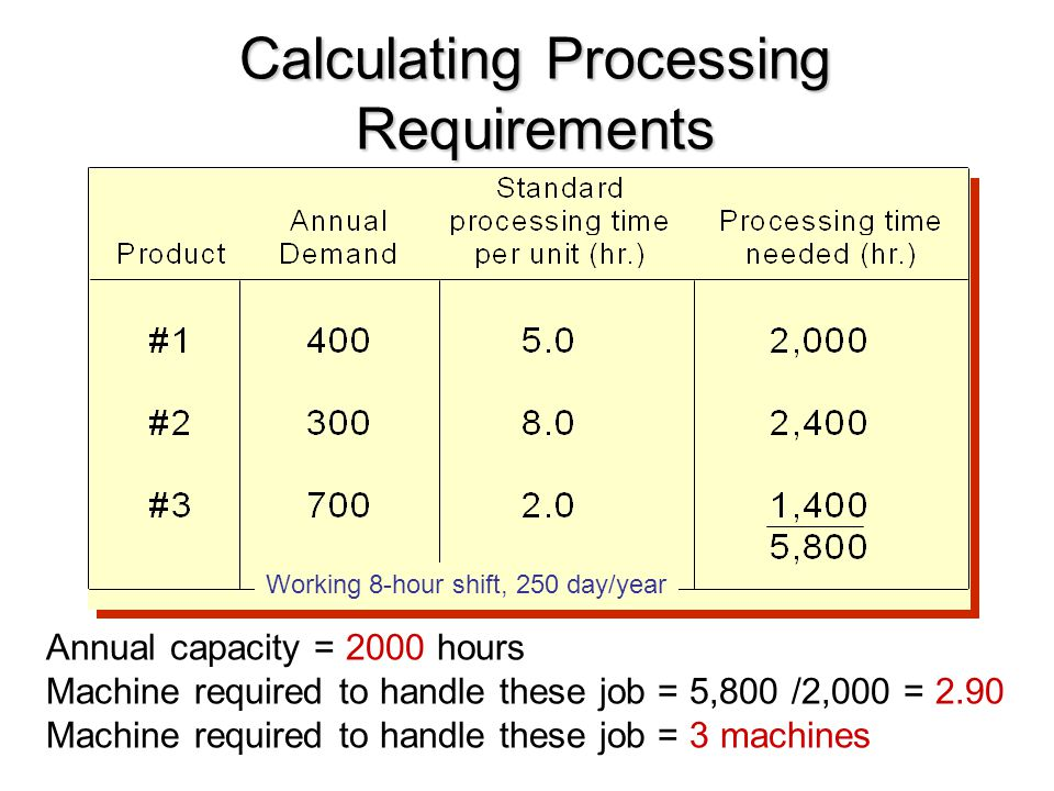 Calculating Processing Requirements Annual capacity = 2000 hours Machine required to handle these job = 5,800 /2,000 = 2.90 Machine required to handle