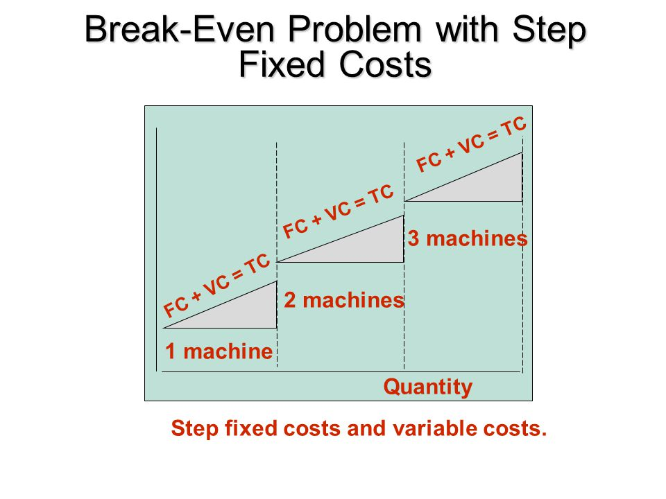 Break-Even Problem with Step Fixed Costs Quantity FC + VC = TC Step fixed costs and variable costs. 1 machine 2 machines 3 machines