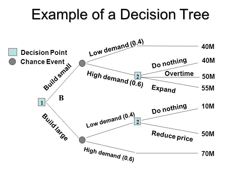Example of a Decision Tree Low demand (0.4) B 40M High demand (0.6) 40M 55M 2 Do nothing Expand 70M High demand (0.6) 2 10M 50M Do nothing Reduce pric