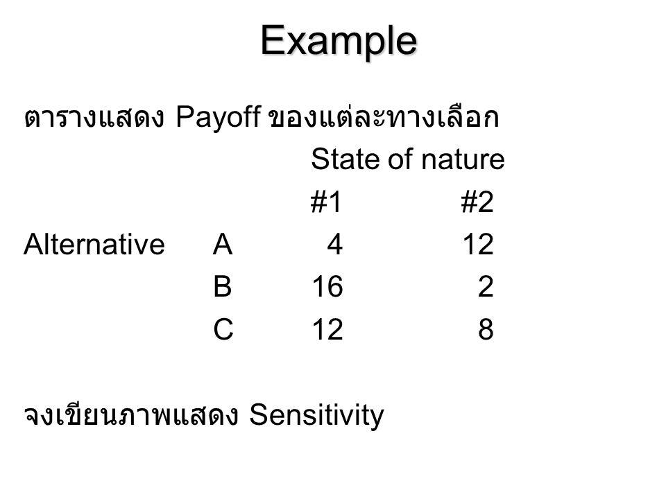 Example ตารางแสดง Payoff ของแต่ละทางเลือก State of nature #1#2 AlternativeA 412 B16 2 C12 8 จงเขียนภาพแสดง Sensitivity