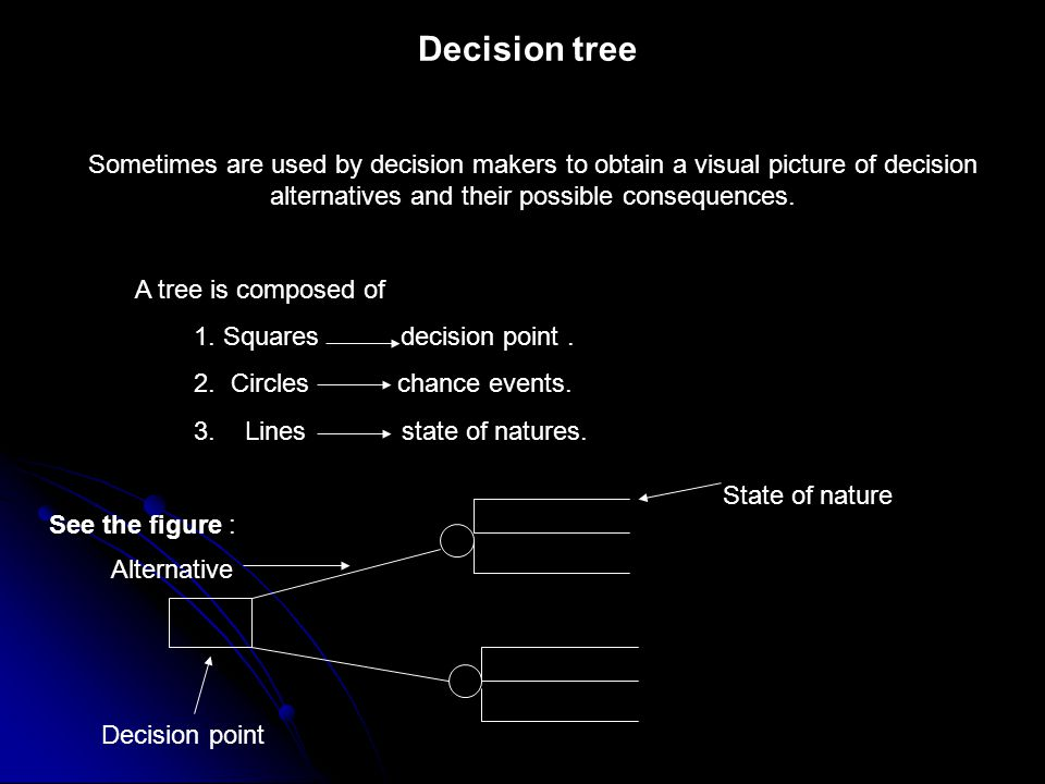 Decision tree Sometimes are used by decision makers to obtain a visual picture of decision alternatives and their possible consequences.